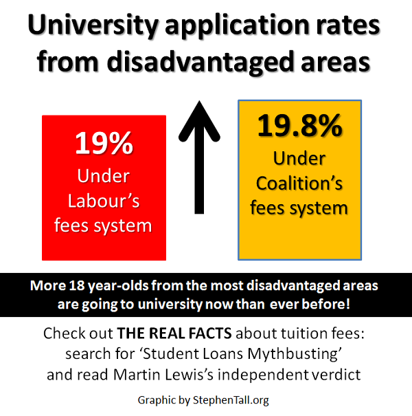 university disdvantaged application rates 2013 fc 2011