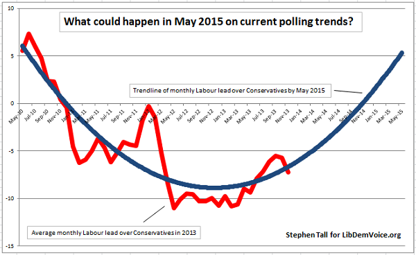 polling trends 2015 - ST 3