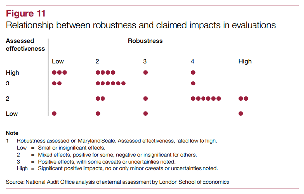 nao evaluations graphic