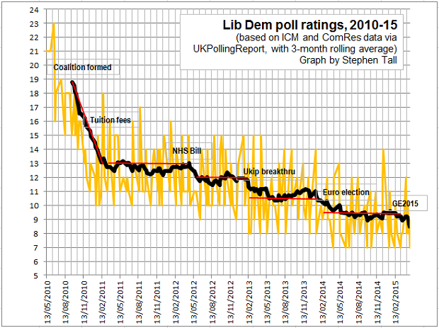 lib dem poll ratings 2010-15